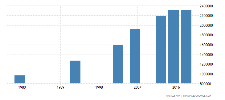 benin adult illiterate population 15 years female number wb data