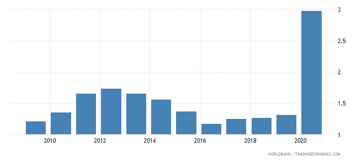 benin central bank assets to gdp percent wb data