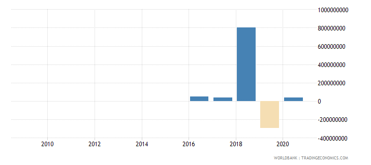 benin commercial banks and other lending ppg  plus  png nfl us dollar wb data