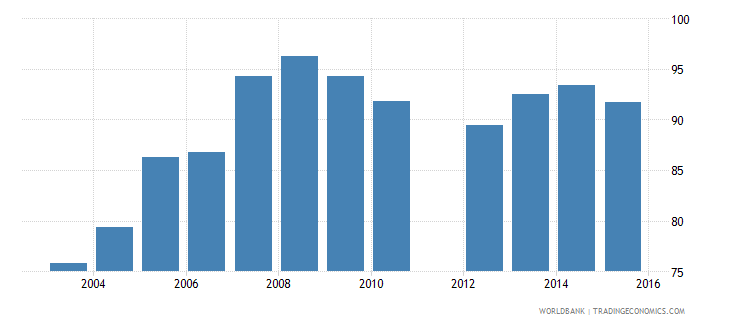 benin current expenditure as percent of total expenditure in public institutions percent wb data