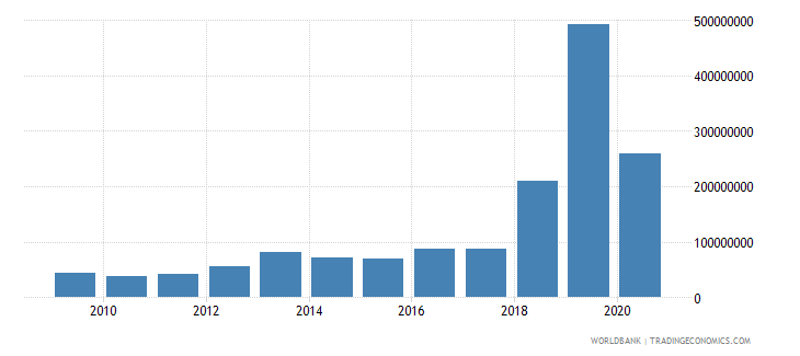 benin debt service on external debt public and publicly guaranteed ppg tds us dollar wb data