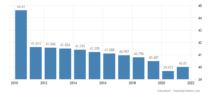 benin employment to population ratio ages 15 24 total percent wb data