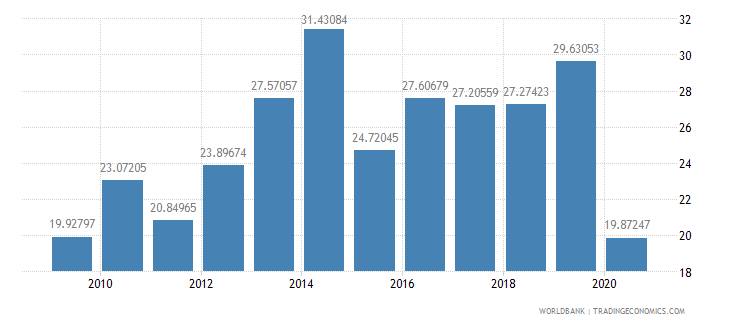 benin exports of goods and services percent of gdp wb data