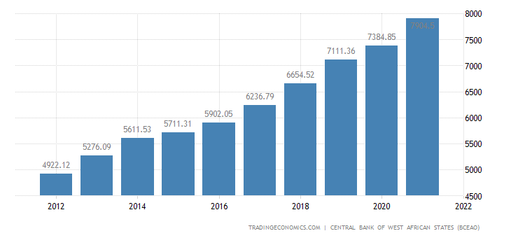 Benin GDP Constant Prices