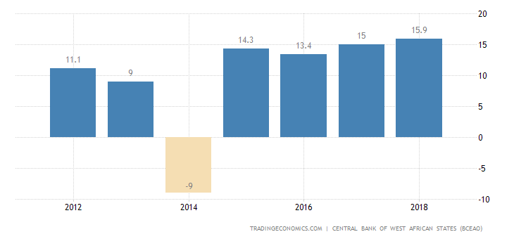 Benin GDP From Extraction, Mining and Oil