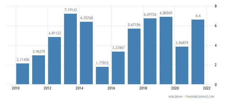 benin gdp growth annual percent wb data