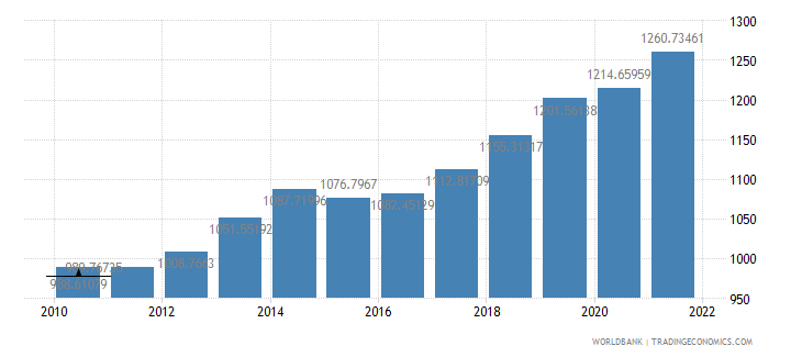 benin gdp per capita constant 2000 us dollar wb data