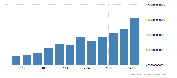 benin general government final consumption expenditure current lcu wb data