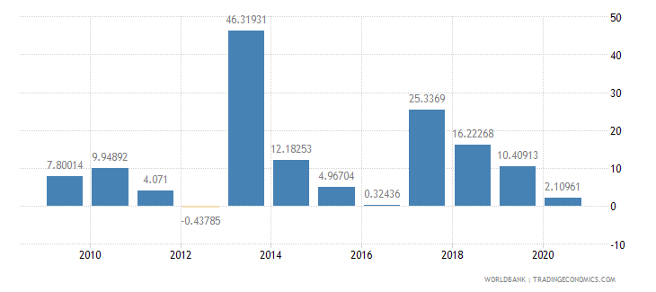 benin gross fixed capital formation annual percent growth wb data