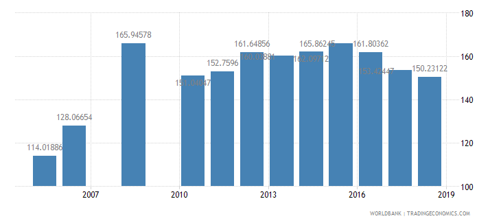 benin gross intake rate in grade 1 male percent of relevant age group wb data