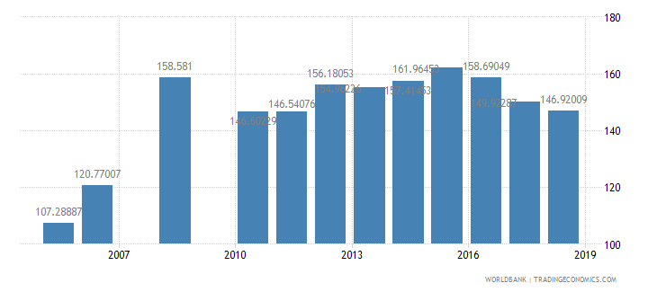 benin gross intake rate in grade 1 total percent of relevant age group wb data