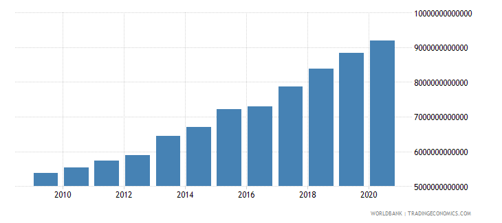 benin gross national expenditure constant lcu wb data