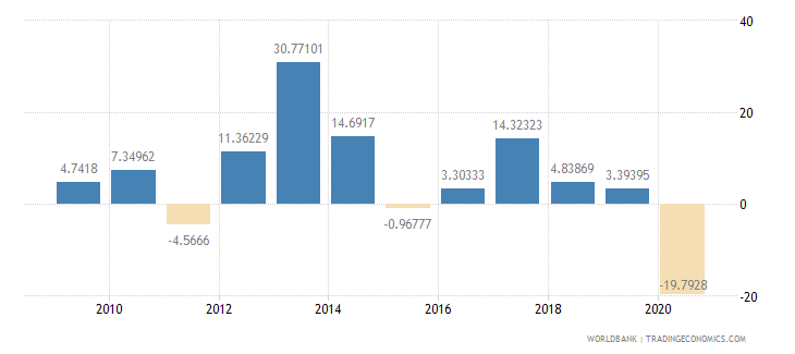 benin imports of goods and services annual percent growth wb data
