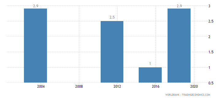 benin income share held by lowest 10percent wb data