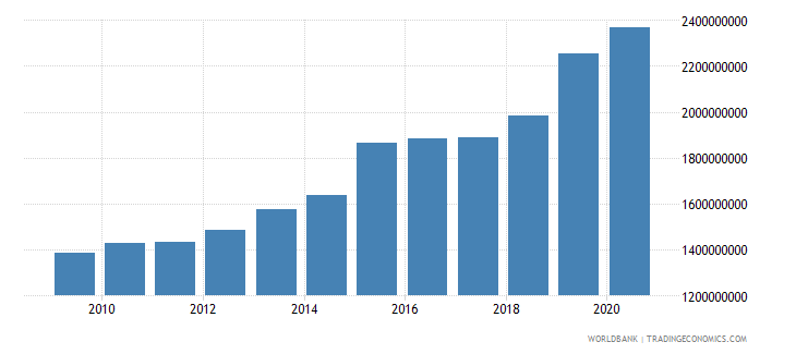 benin industry value added constant 2000 us dollar wb data