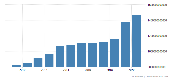 benin industry value added current lcu wb data