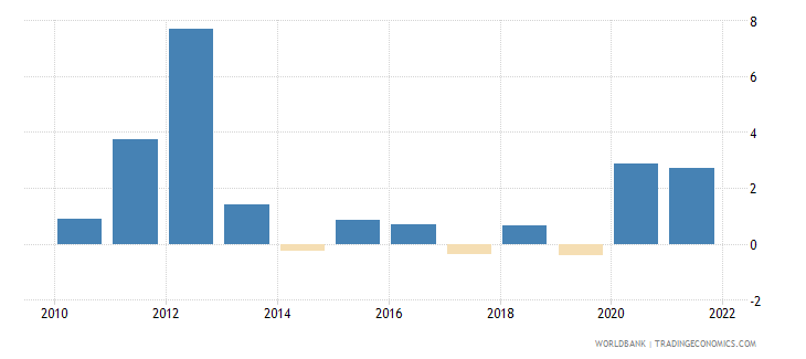 benin inflation gdp deflator linked series annual percent wb data