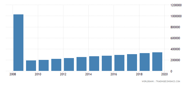 benin international tourism number of arrivals wb data