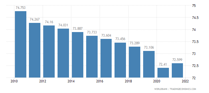 benin labor participation rate male percent of male population ages 15 plus  wb data