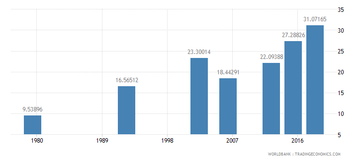 benin literacy rate adult female percent of females ages 15 and above wb data