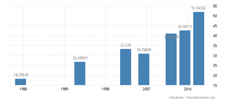 benin literacy rate youth female percent of females ages 15 24 wb data