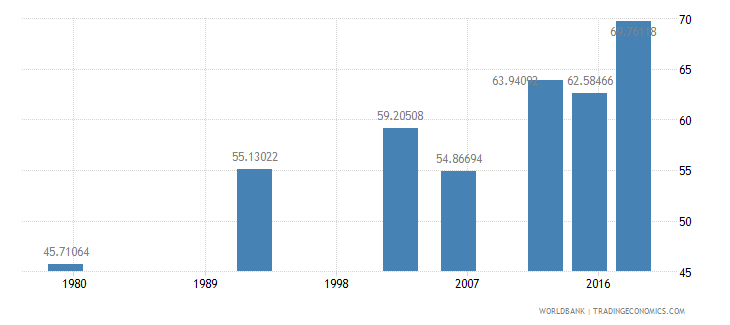 benin literacy rate youth male percent of males ages 15 24 wb data
