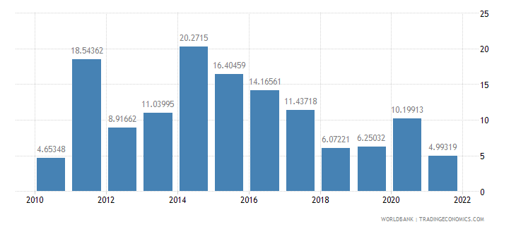 benin manufactures exports percent of merchandise exports wb data