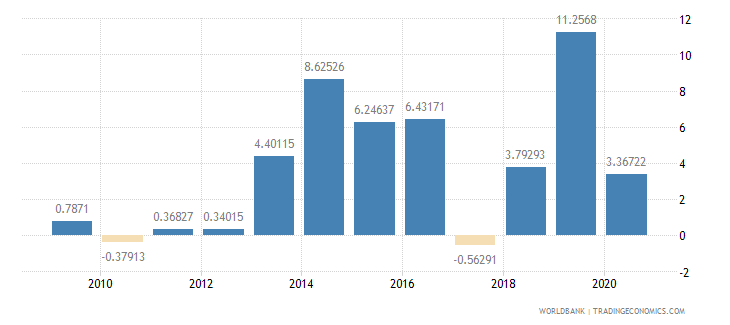 benin manufacturing value added annual percent growth wb data