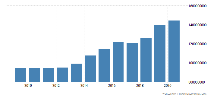 benin manufacturing value added constant 2000 us dollar wb data