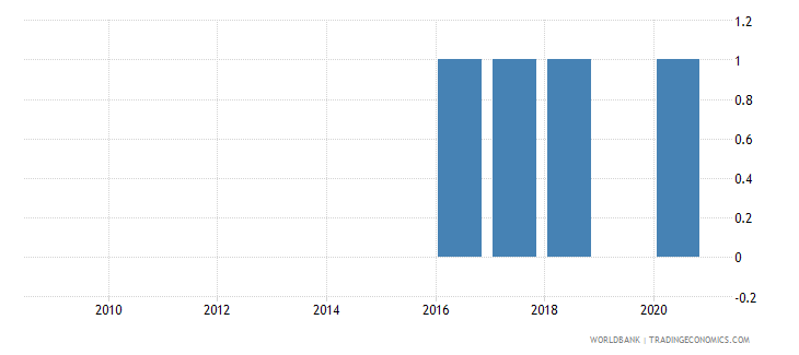 benin national accounts base year wb data
