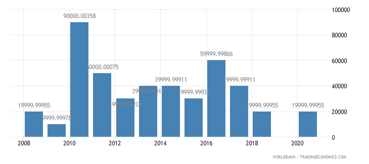 benin net bilateral aid flows from dac donors austria us dollar wb data