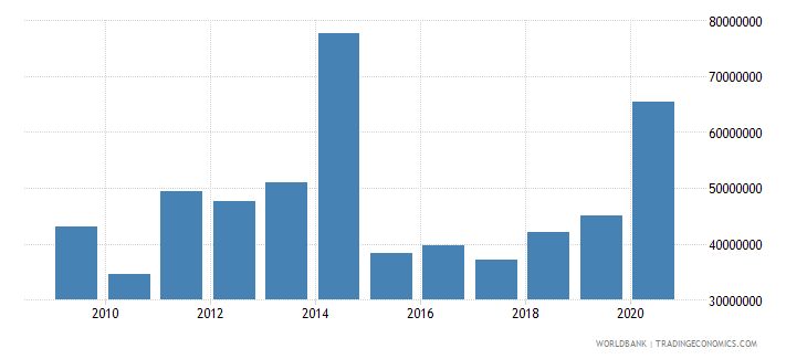 benin net bilateral aid flows from dac donors germany us dollar wb data