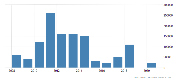 benin net bilateral aid flows from dac donors ireland us dollar wb data