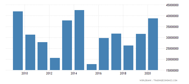 benin net bilateral aid flows from dac donors netherlands us dollar wb data