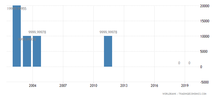 benin net bilateral aid flows from dac donors portugal us dollar wb data