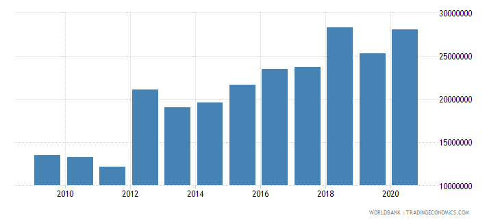 benin net bilateral aid flows from dac donors switzerland us dollar wb data