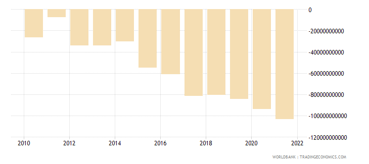benin net income from abroad current lcu wb data