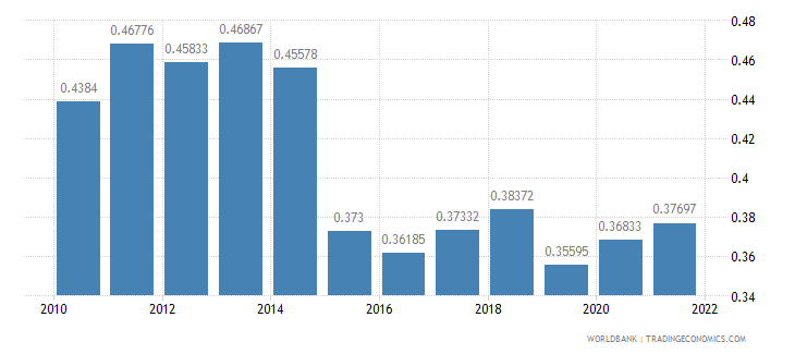 benin ppp conversion factor gdp to market exchange rate ratio wb data