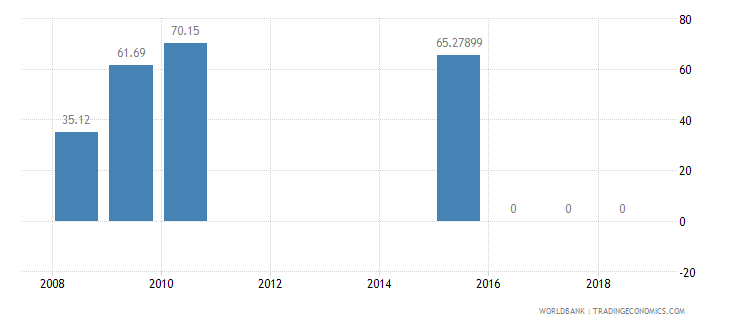 benin present value of external debt percent of exports of goods services and income wb data