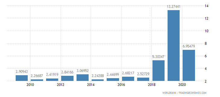 benin public and publicly guaranteed debt service percent of exports excluding workers remittances wb data