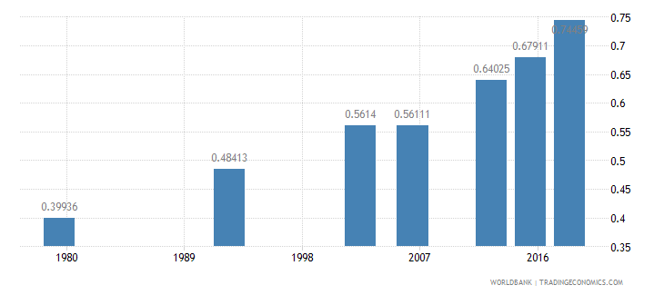 benin ratio of young literate females to males percent ages 15 24 wb data