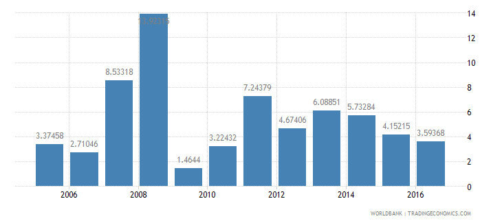 benin services etc  value added annual percent growth wb data