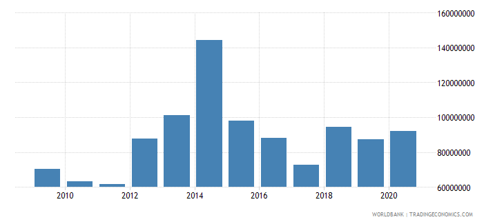 benin workers remittances and compensation of employees paid us dollar wb data