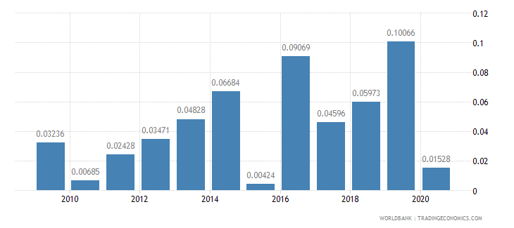 bermuda merchandise exports to developing economies in east asia  pacific percent of total merchandise exports wb data
