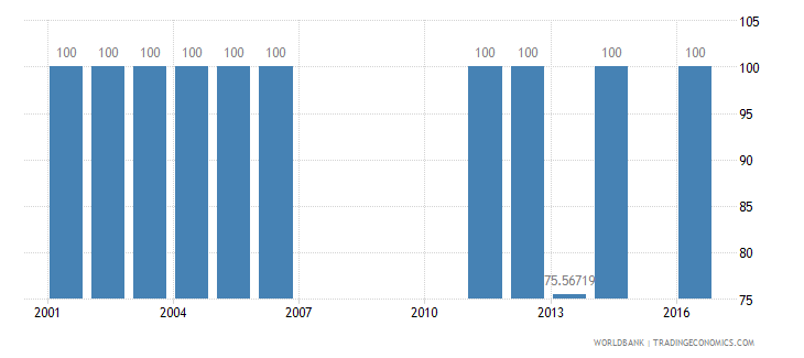 bermuda trained teachers in primary education percent of total teachers wb data