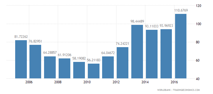 bhutan central government debt total percent of gdp wb data
