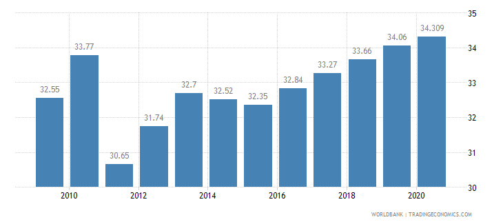 bhutan employment in services percent of total employment wb data