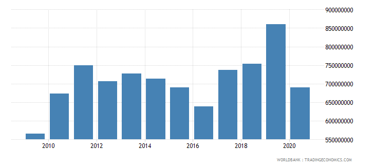 bhutan exports of goods and services us dollar wb data