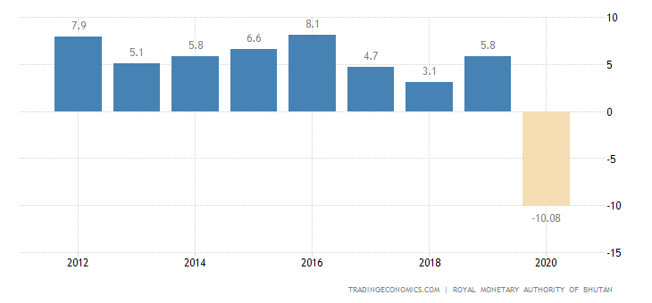Bhutan GDP Annual Growth Rate