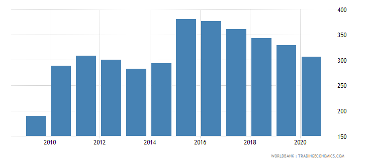 bhutan import volume index 2000  100 wb data